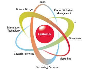 Revolving Around the Customer